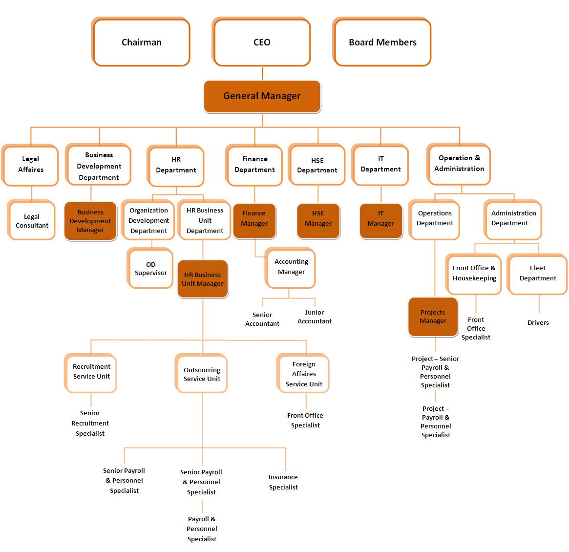 gps_organization_chart_2